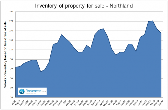 Northland inventory of property for sale July 2010