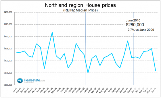 Northland property price July 2010