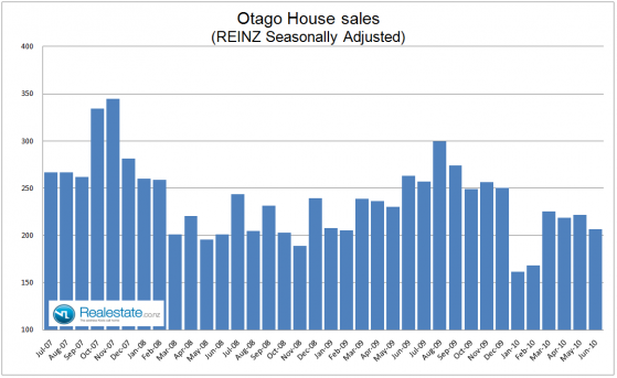 Otago House sales Jul 2010