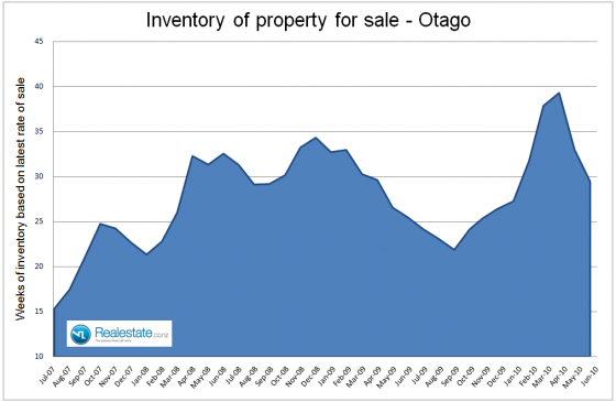 Otago inventory of property for sale Jul 2010