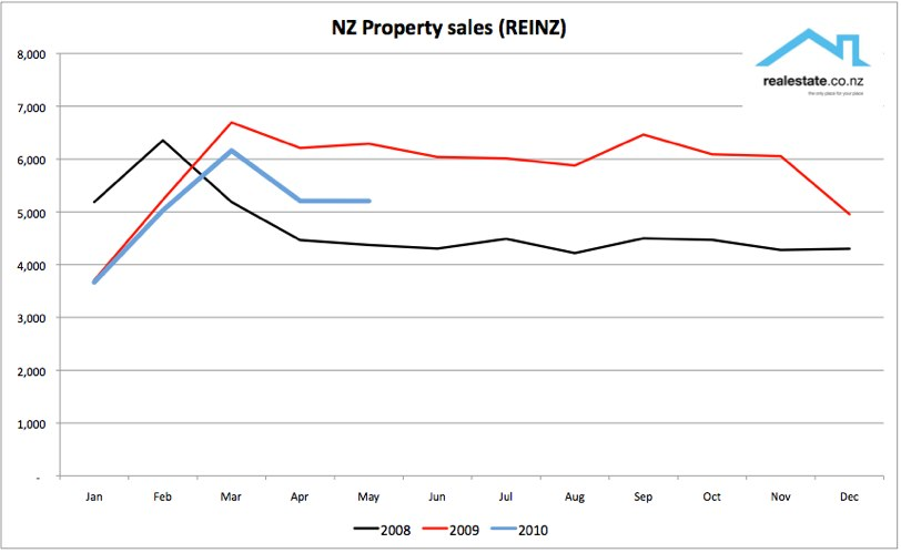 NZ Property sales 2008 2009 2010 Realestate.co.nz