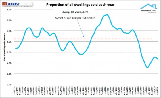 Property sales of dwellings Jul 2010