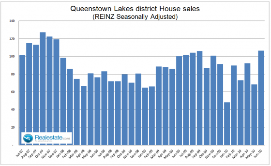 Queenstown Lakes property sales Jul 2010