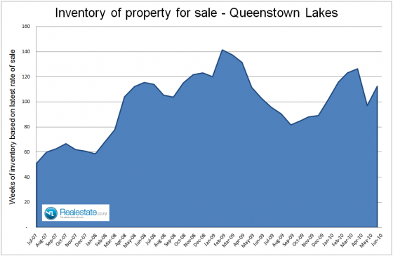 Queenstown lakes inventory of properties Jul 2010