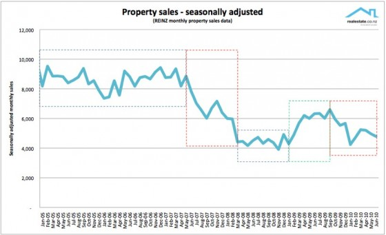 Seasonally adjusted sales to Jul 2010