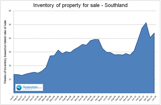 Southland inventory of properties for sale Jul 2010