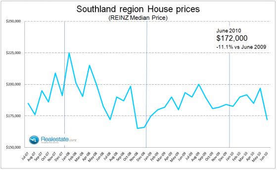 Southland median sales price July 2010