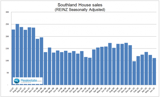 Southland seasonally adjusted sales July 2010