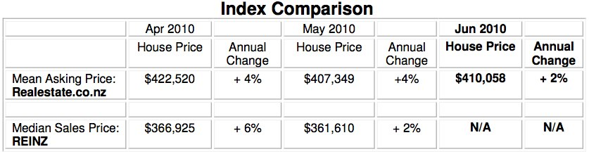 Realestate.co.nz NZ Property Report - Table of price index comparison June 2010