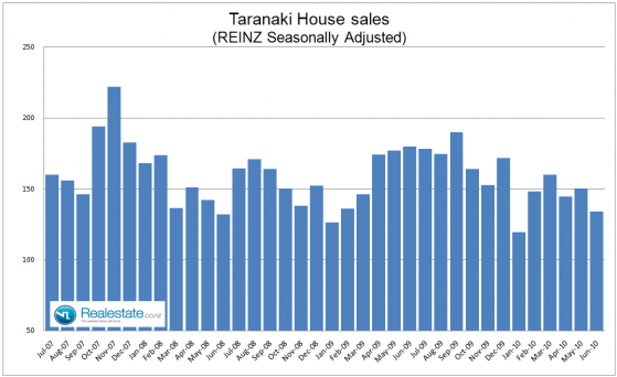 Taranaki_property_sales_July_2010