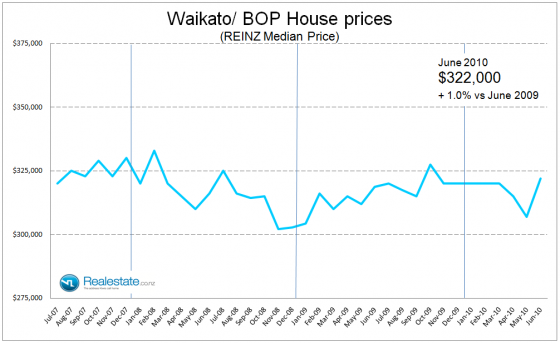 Waikato BOP property price July 2010
