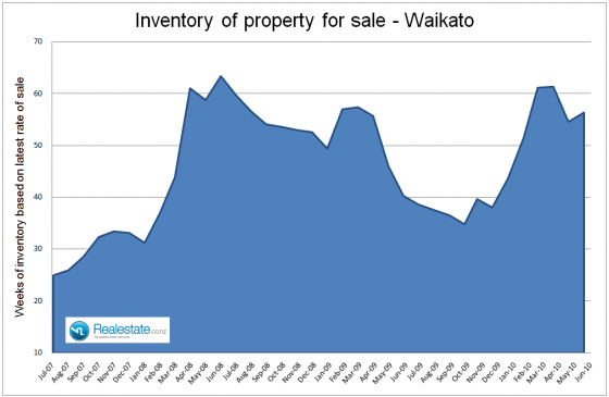 Waikato inventory of property for sale July 2010