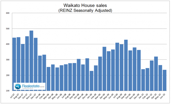 Waikato property sales July 2010