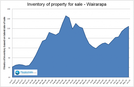 Wairarapa_inventory_of_properties_for_sale_July_2010