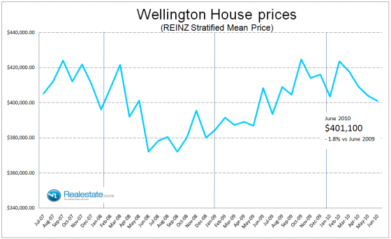 Wellington stratified house price Jul 2010