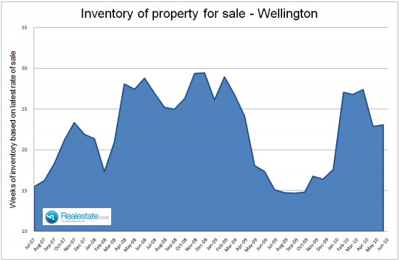 Wellington_inventory_of_properties_for_sale_July_2010