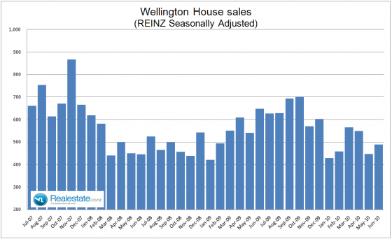 Wellington_property_sales_July_2010