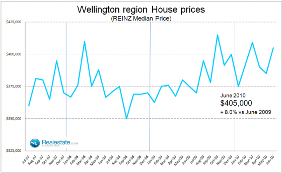 Wellington_region_property_prices_July_2010