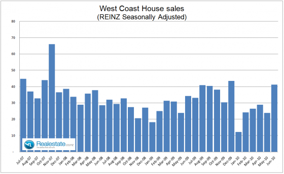 West Coast property sales July 2010
