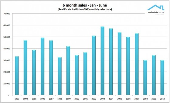 REINZ 6 month sales of NZ property 2000 to 2010