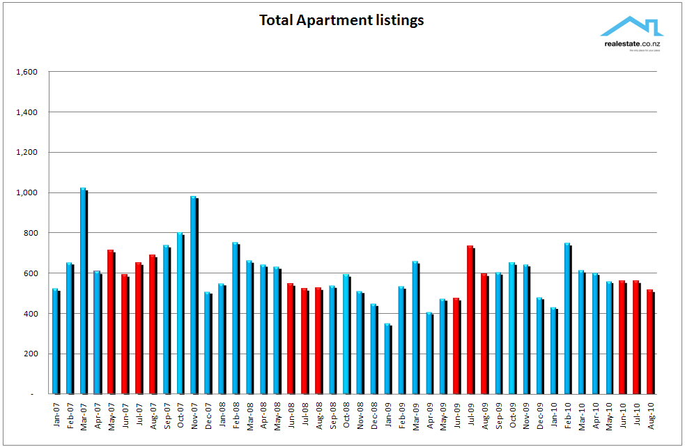 Apartment_listings_chart_Aug_2010