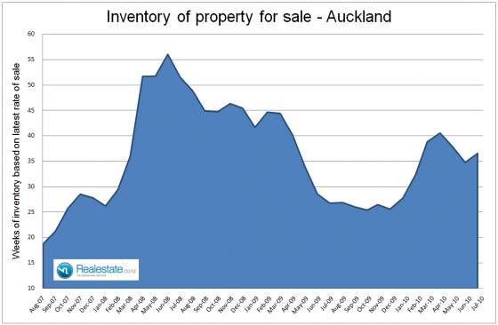 Auckland inventory of unsold houses - July 2010