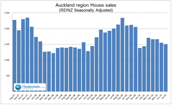 Auckland property sales - July 2010