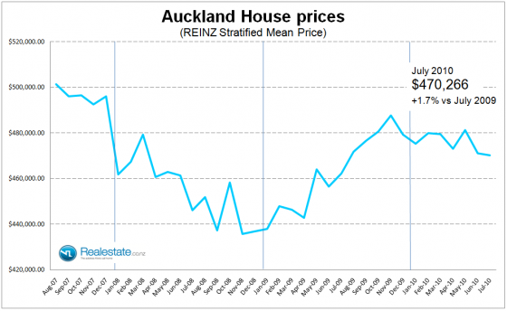 Auckland region stratified price - July 2010