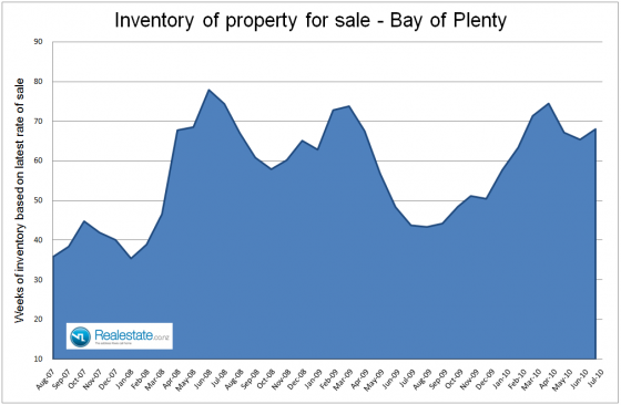 Bay of Plenty inventory of unsold homes July 2010
