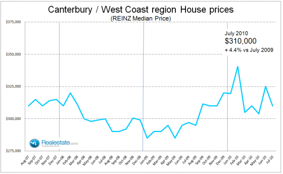 Canterbury_West_Coast_property_prices_July_2010