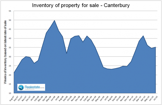 Canterbury_inventory_of_unsold_houses_July_2010
