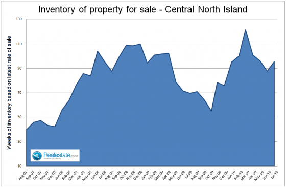 Central North Island inventory of unsold houses July 2010