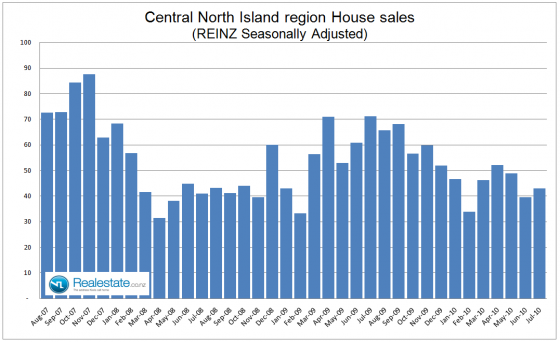 Central North Island property sales - July 2010