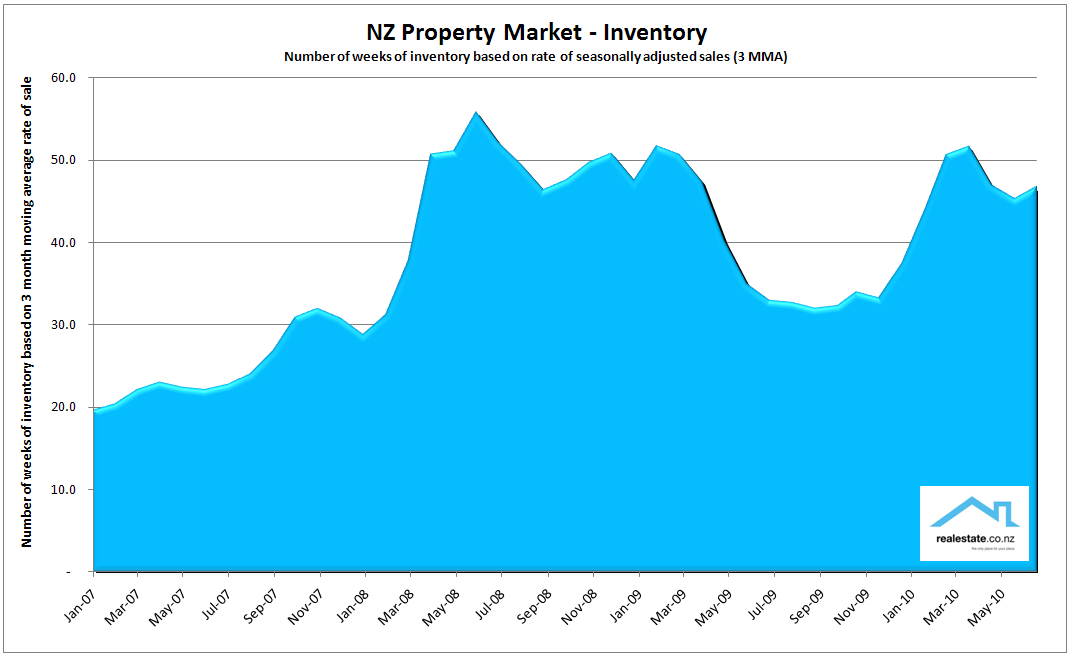 Chart_of_inventory July 2010
