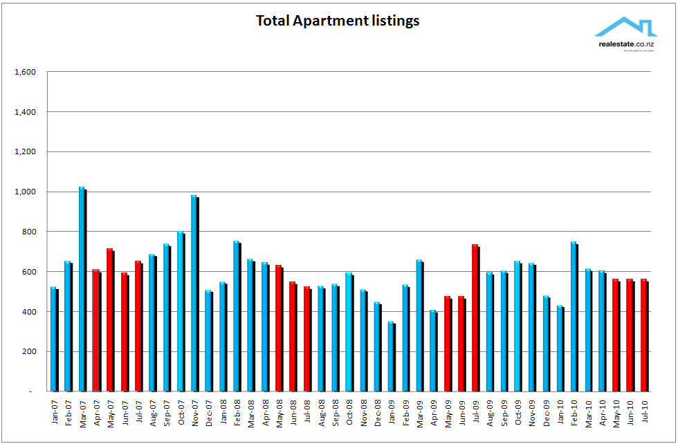 Chart_of_new_apartment_listings_July_2010