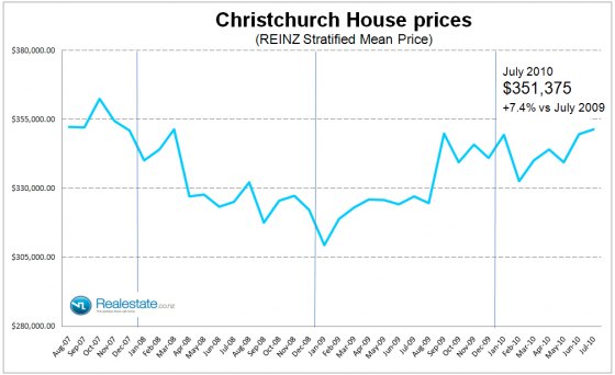 Christchurch_stratified_property_prices_July_2010