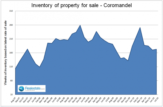 Coromandel inventory of unsold houses - July 2010