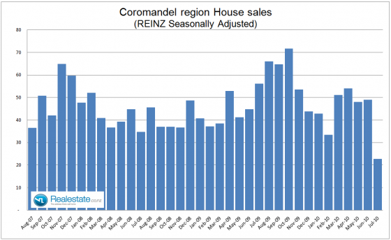 Coromandel property sales - July 2010