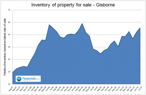 Gisborne inventory of unsold houses - July 2010