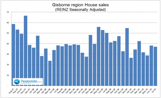 Gisborne property sales July 2010