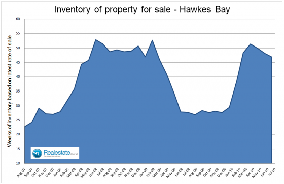 Hawkes Bay inventory of unsold homes - July 2010