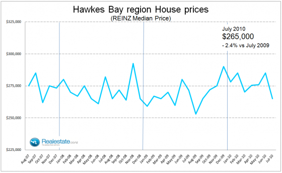 Hawkes Bay property prices July 2010