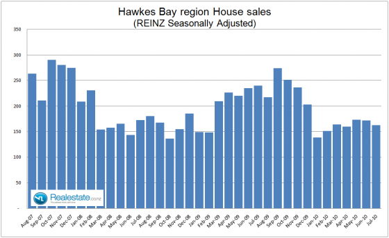 Hawkes Bay property sales July 2010