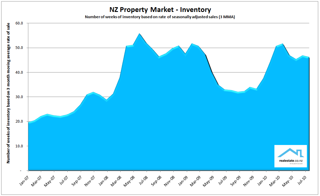 Inventory chart Aug 2010