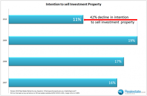 Investor intention to sell