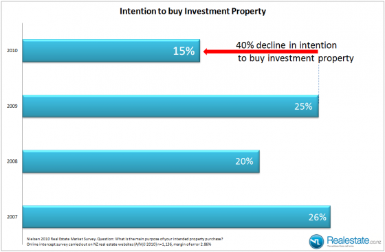Investors buying intention