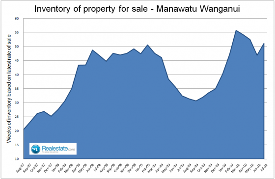 Manawatu_Wanganui_inventory_of_unsold_houses_July_2010