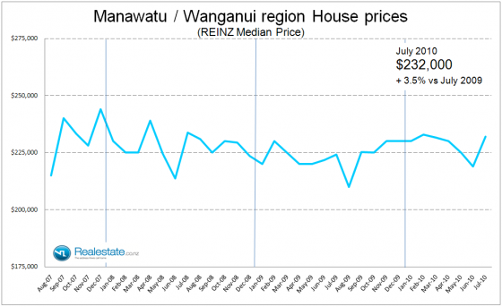 Manawatu_Wanganui_property_prices_July_2010