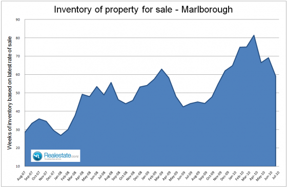 Marlborough_inventory_of_unsold_houses_July_2010