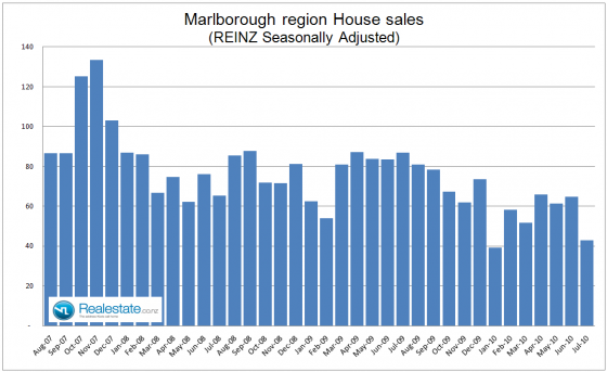 Marlborough_property_sales_July_2010
